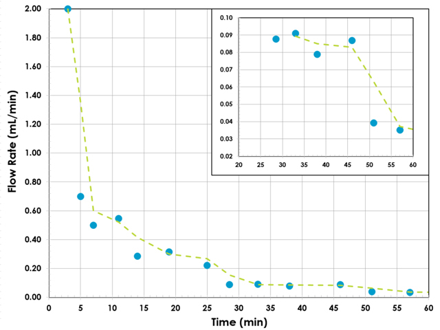 Measured flow rate (blue dots) vs. time. Two point moving average (dashed green line).