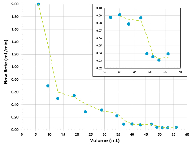 Measured flow rate (blue dots) vs. volume delivered. Two point moving average (dashed green line).