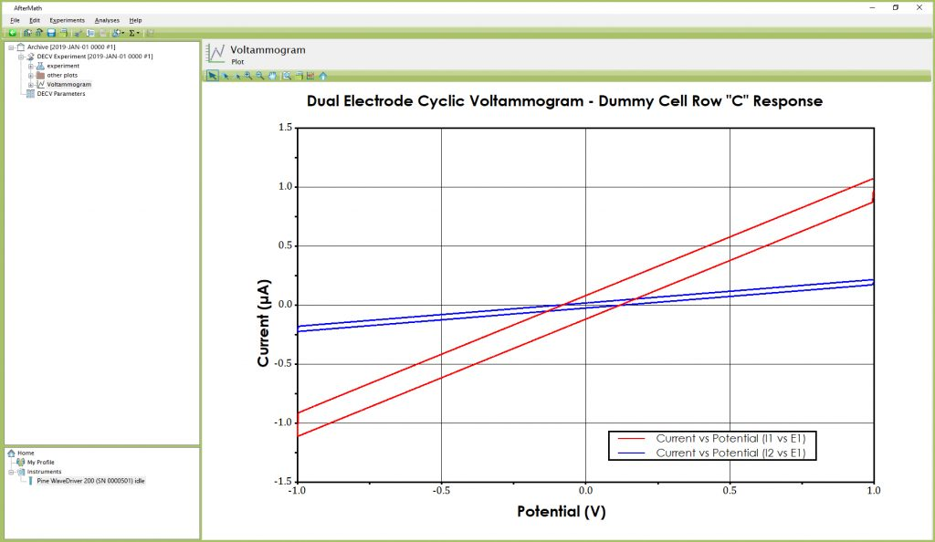 "Anticipated DECV Results (using Dummy Cell Row ""C"")"