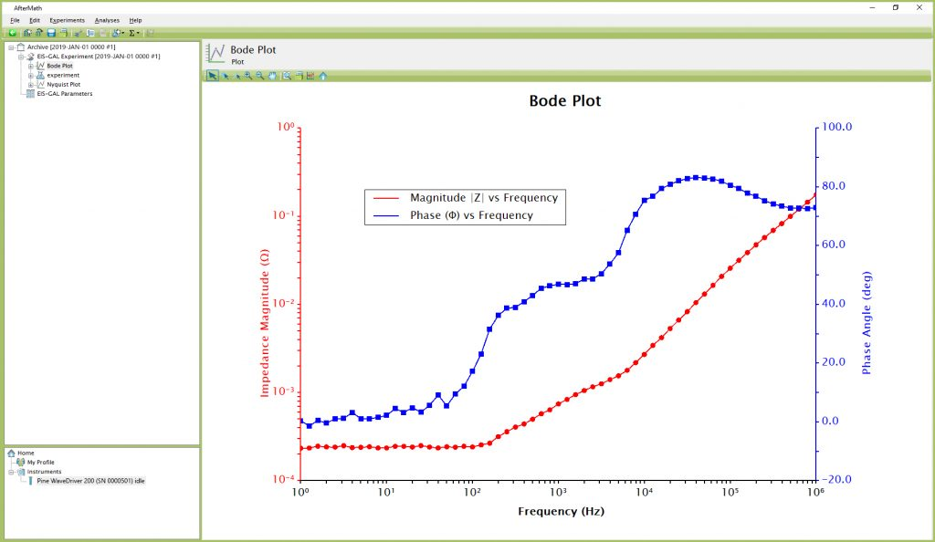 Bode Plot for a Typical Shorted Lead EIS Test