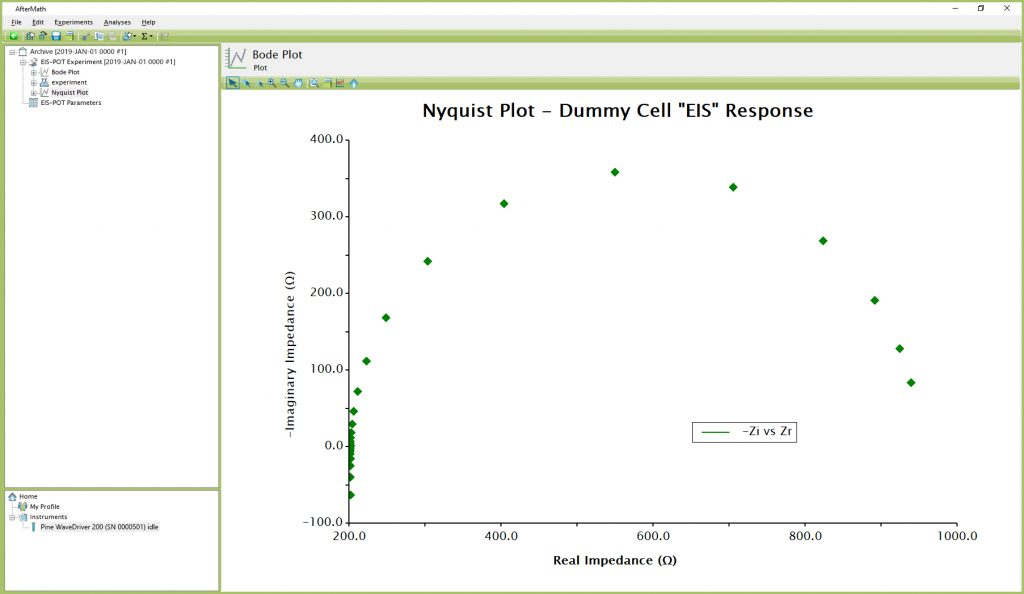 """Anticipated EIS-POT Results – Bode Plot (using Dummy Cell Row """"EIS"""")"""