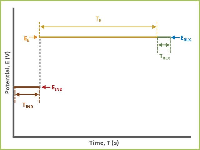Bulk Electrolysis (BE) Basic Tab Field Diagram