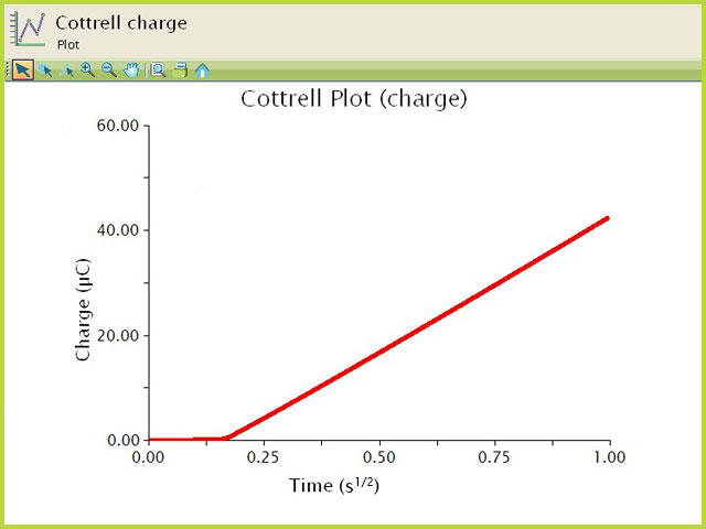 Chronocoulometric (Charge) Cottrell Plot of Ferrocene
