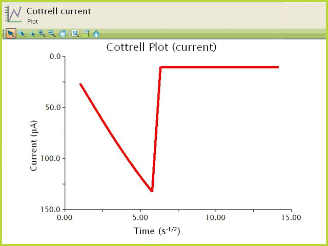 Chronoamperometric (Current) Cottrell Plot of Ferrocene