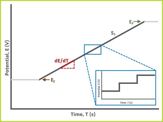 Cyclic Voltammetry (CV) One Segment Waveform