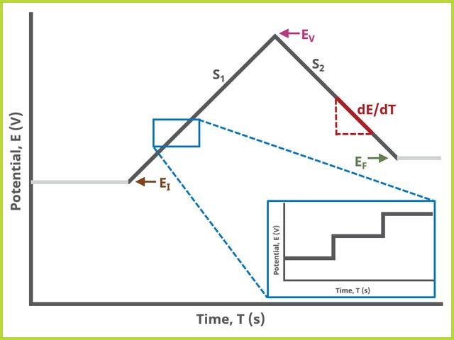 Cyclic Voltammetry (CV) Two Segment Waveform