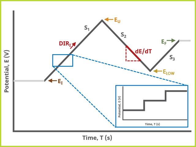 Cyclic Voltammetry (CV0 Three Segment Waveform