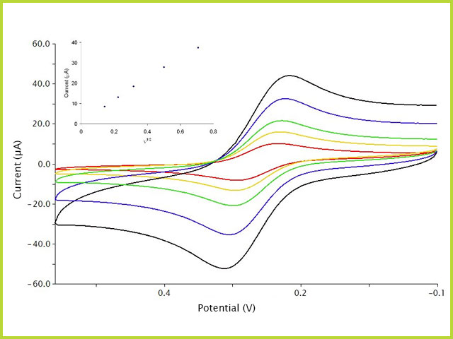 Cyclic Voltammetry (CV) Scan Rate Study of Ferricyanide