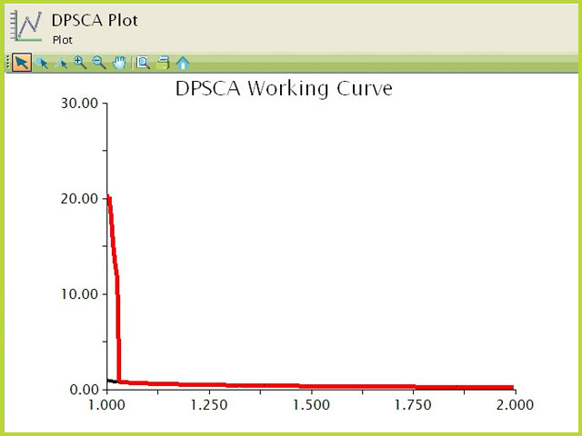 Double Potential Step Chronoamperometry (DPSCA) Working Curve