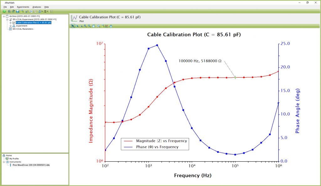 "Anticipated EIS-CCAL Results (using Dummy Cell ""CABLE CALIBRATION"" Setup)"