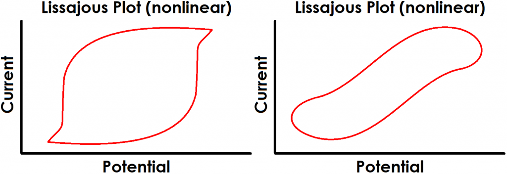 EIS Lissajous Plots for Nonlinear Systems