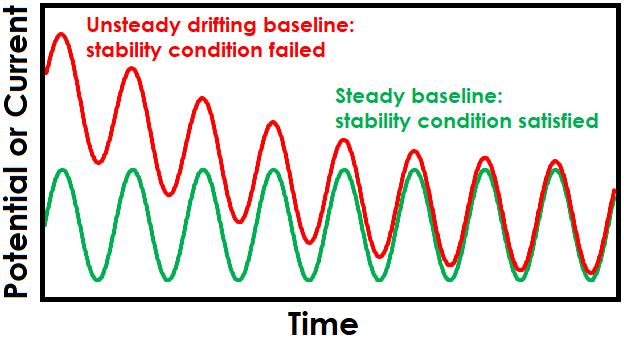 Drifting Baseline Effect on Sinusoidal EIS Waveform