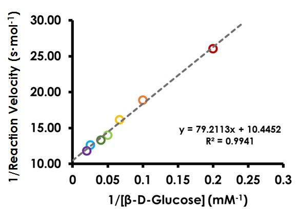 Lineweaver-Burk (Double Reciprocal) Plot for Glucose Oxidase