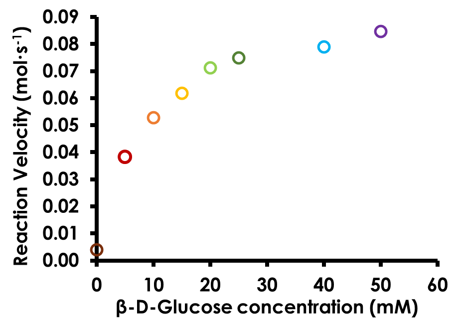 Michaelis-Menten Plot for Glucose Oxidase