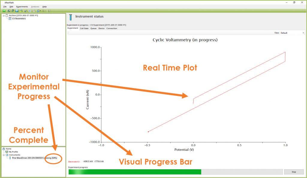 Monitoring the Progress of the CV Experiment