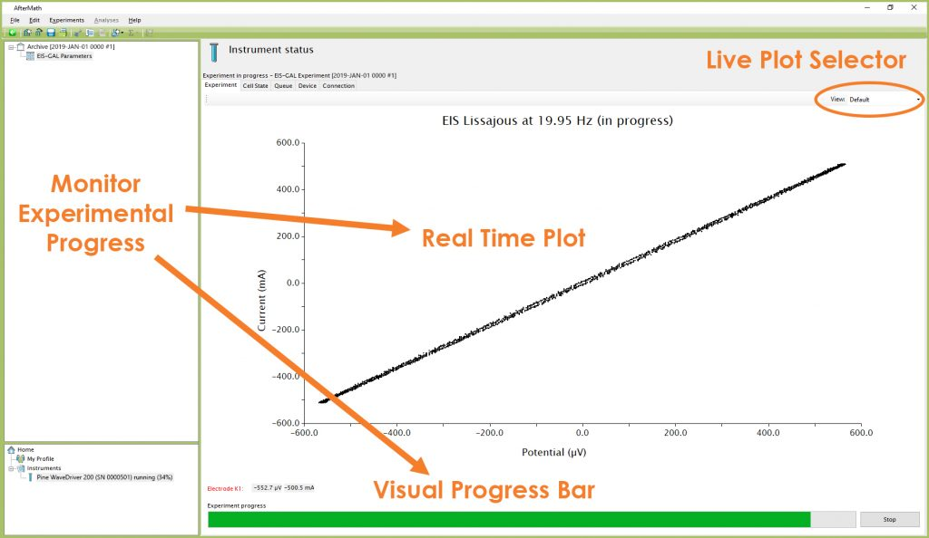 Monitoring the Progress of the EIS-GAL Shorted Lead Experiment