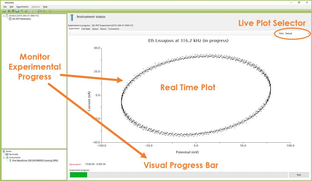 Monitoring the Progress of the EIS-POT Open Lead Experiment