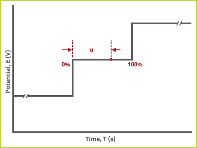 Potentiostatic Approximation of a Linear Sweep (Micro View)