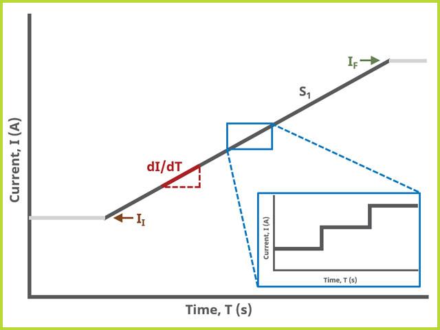 Ramp Chronopotentiometry (RCP) One Segment Waveform
