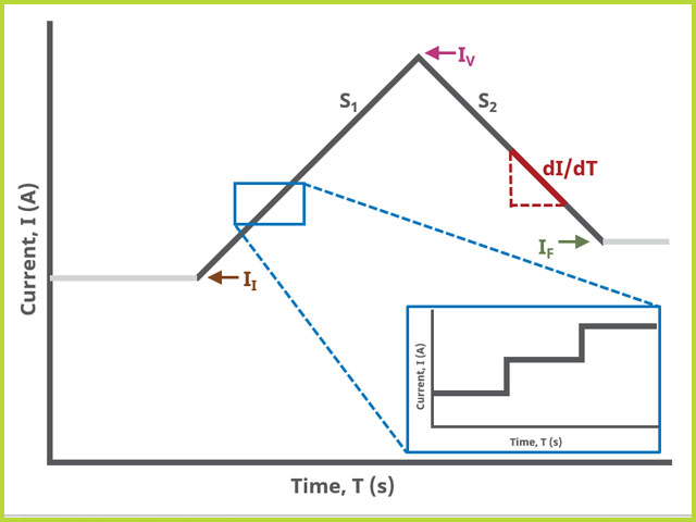 Ramp Chronopotentiometry (RCP) Two-Segment Waveform