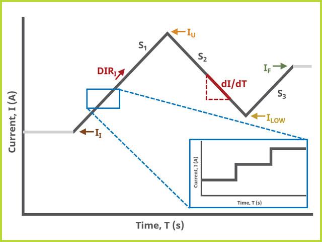 Ramp Chronopotentiometry (RCP) Three Segment Waveform