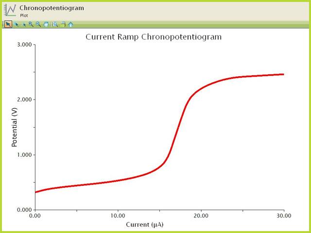 Ramp Chronopotentiogram of 2 mm Ferrocene (Potential vs. Current)