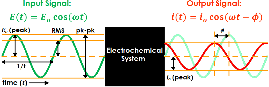 EIS Sine Wave Input and Output Terminology