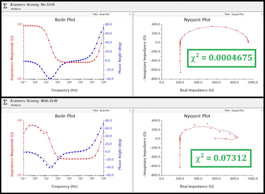 Effect of Drift on EIS Data and Kramers-Kronig Analysis