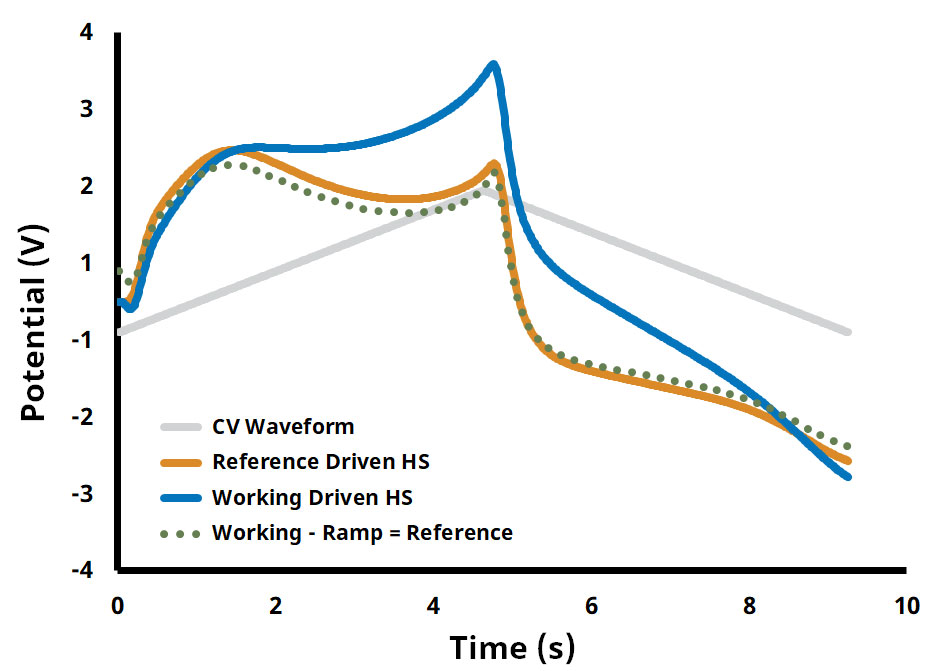 Working Driven vs. Reference Driven Headstage Response Comparison