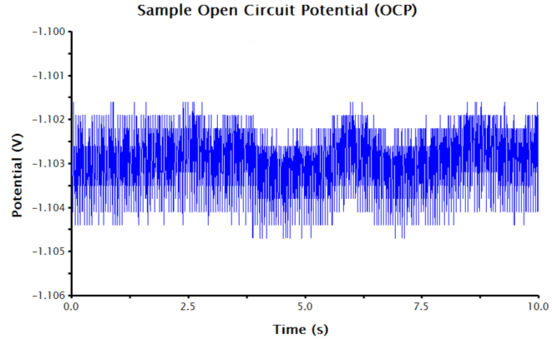 Raw OCP Data in AfterMath with Acceptable Noise