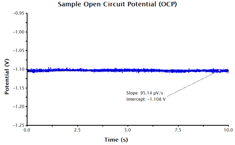 OCP Data in AfterMath with the Potential Axis Scaled and Fitted with a Best-Fit Line