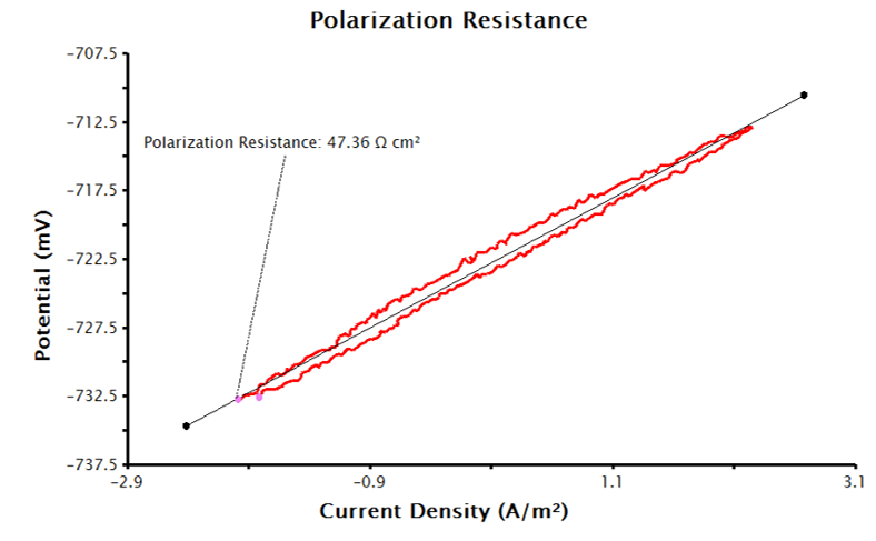 Linear Polarization Plot with Only Electrode Area Provided