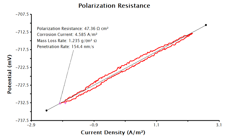 LPR Plot with Corrosion Current Density and Corrosion Rate