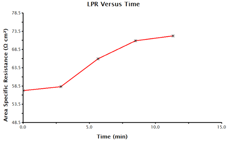 Time-Dependent Polarization Resistance Values Collected by LPR Measurements in AfterMath