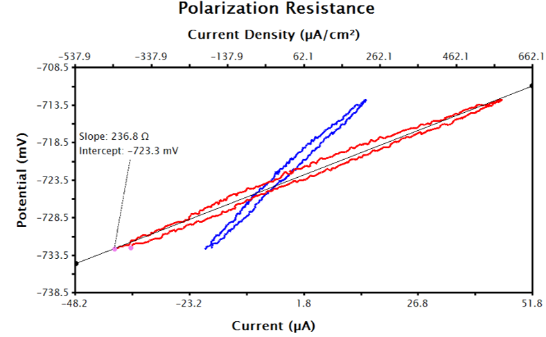 Raw Current (Red) and Transformed Current Density (Blue) LPR Data in AfterMath