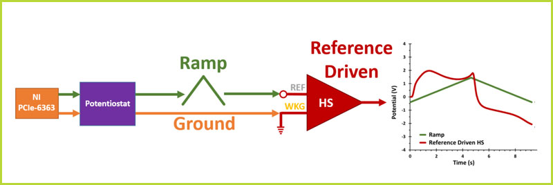 Reference-Driven Headstage Block Diagram (General)