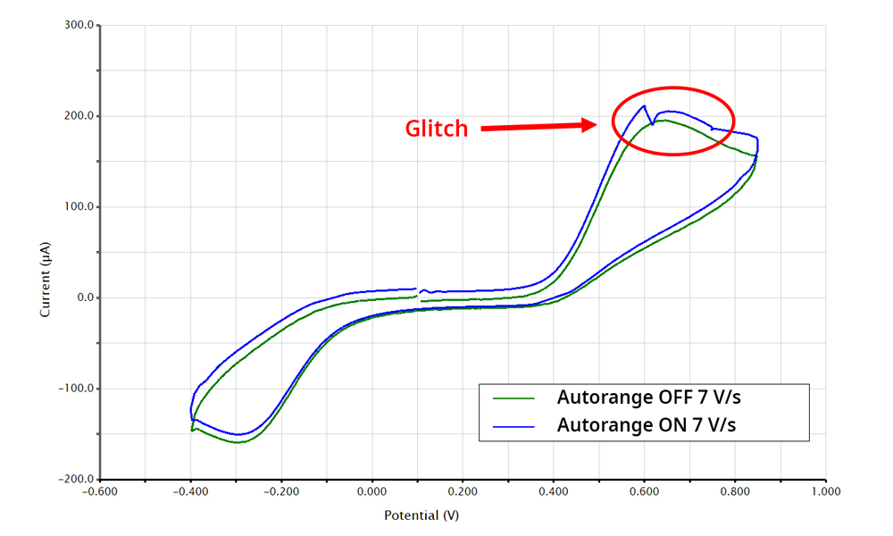 Cyclic voltammogram of 1 mM acetaminophen at 7 V/s with Autorange off (green) and Autorange on (blue). Glitch during forward scan is associated with autoranging at fast scan rates.