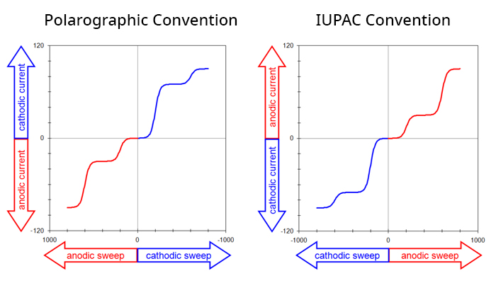 Polarographic vs IUPAC plotting conventions