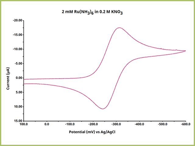 cyclic voltammogram of ruthenium hexaamine in potassium nitrate