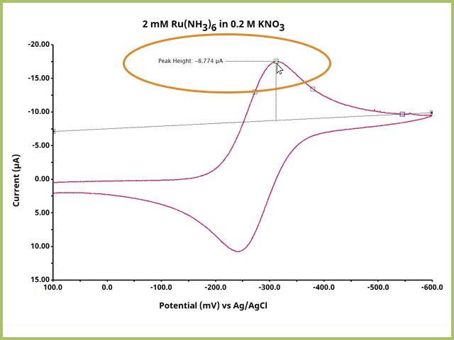 Adjust Peak Height definition dot to the peak apex