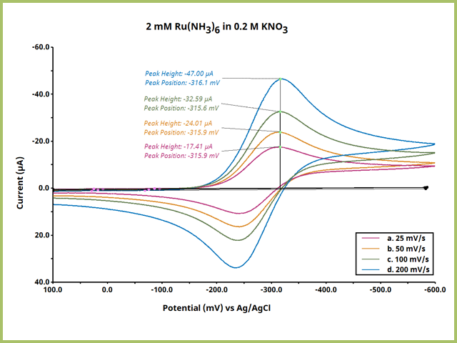 Scan Rate Comparision Cyclic Voltammetry Overlay