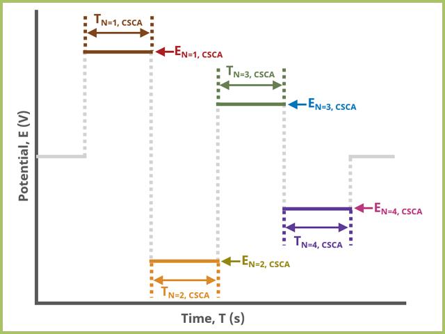 Cyclic Step Chronoamperometry (CSCA) Basic Tab Field diagram