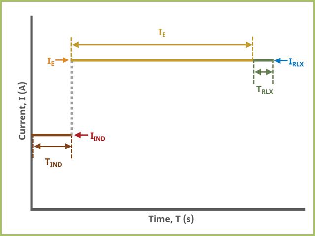 CSCP Field Diagram for the Advanced Tab