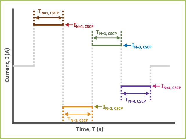CSCP Field Diagram for Basic Tab in AfterMath