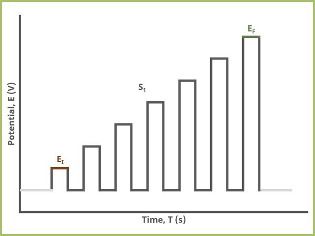 Normal Pulse Voltammetry (NPV) One Segment Waveform