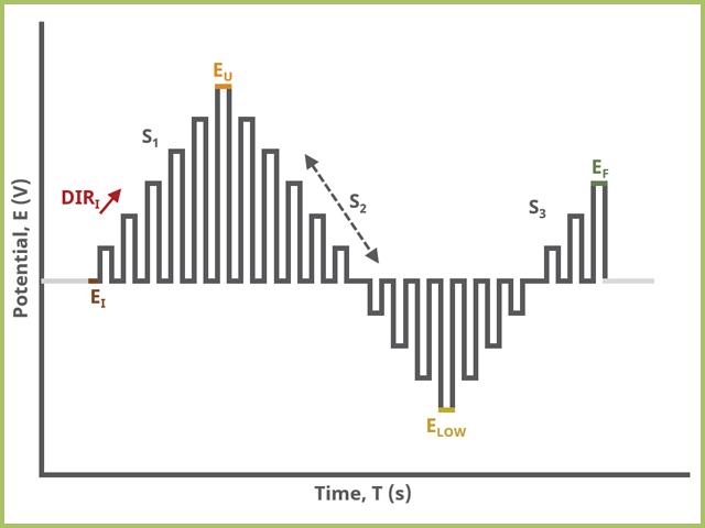 Normal Pulse Voltammetry (NPV) Three Segment Waveform