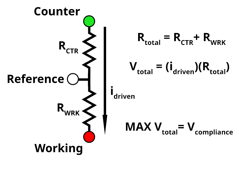 Compliance Voltage Diagram