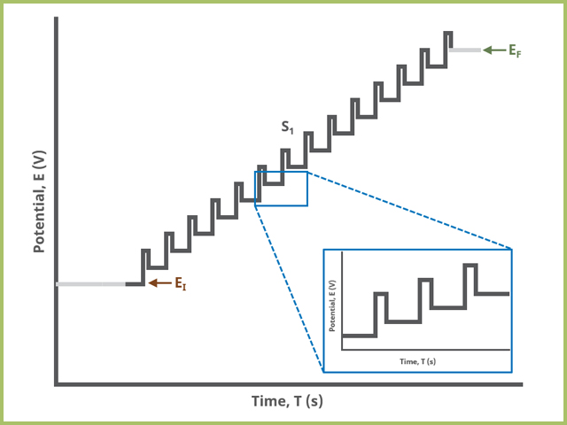 Differential Pulse Voltammetry (DPV) One Segment Waveform