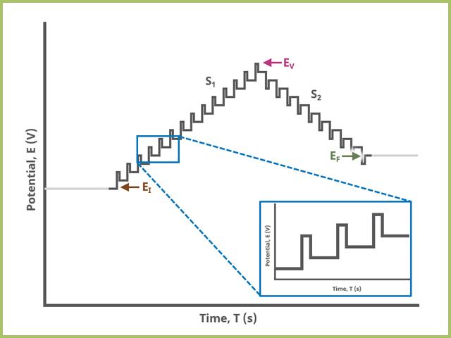 Differential Pulse Voltammetry (DPV) Two Segment Waveform