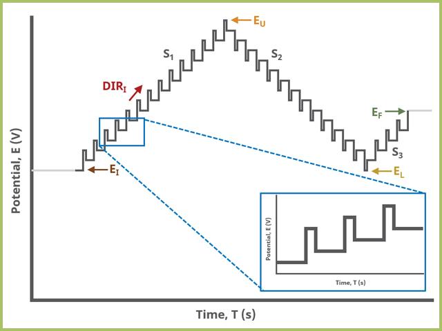 Differential Pulse Voltammetry (DPV) Three Segment Waveform